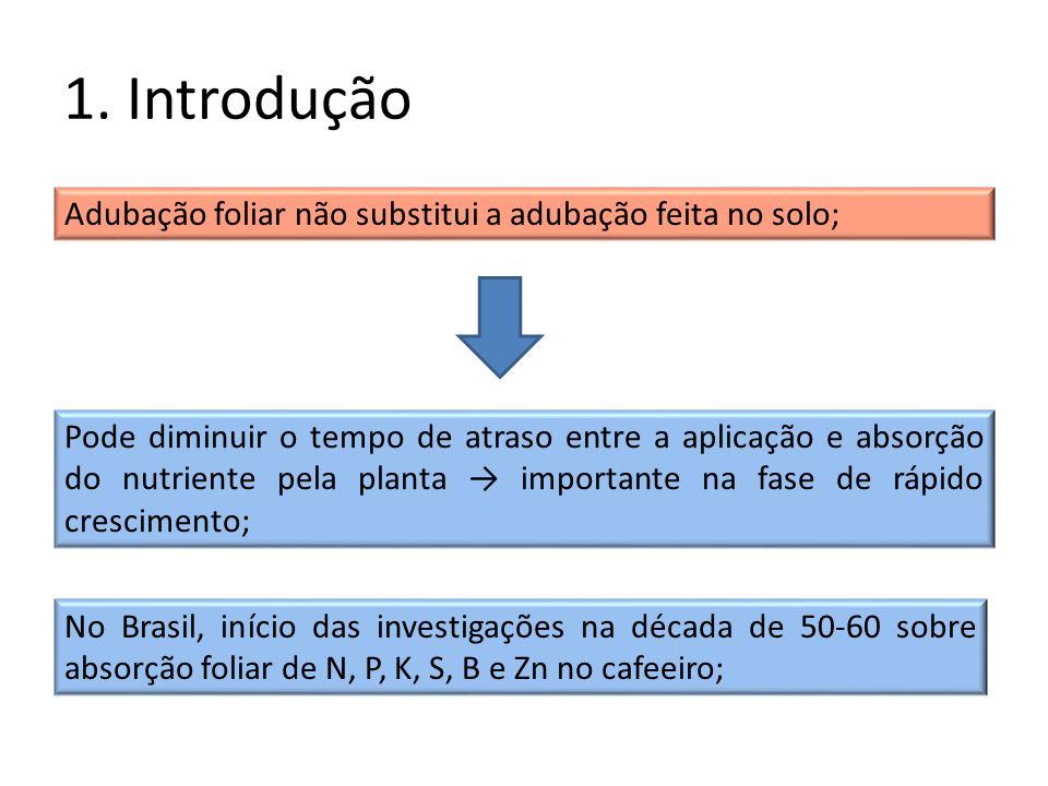1. Introdução Adubação foliar não substitui a adubação feita no solo; Pode diminuir o tempo de atraso entre a aplicação e absorção do nutriente pela p