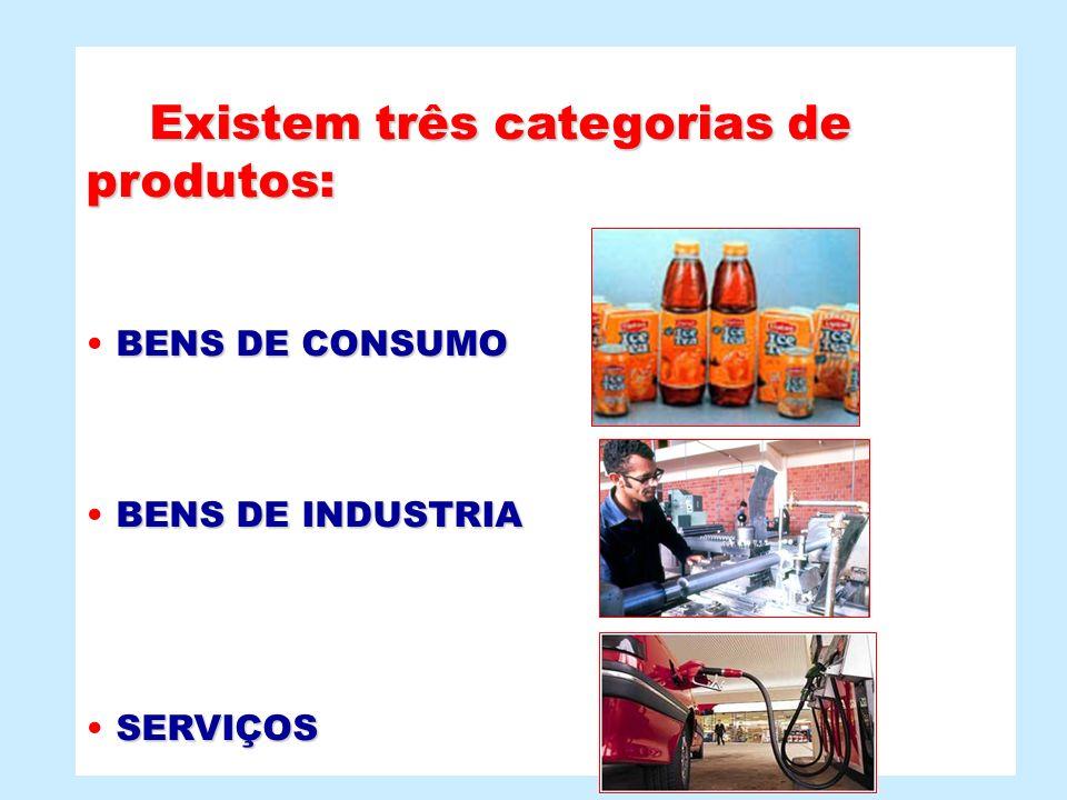 Existem três categorias de produtos: Existem três categorias de produtos: BENS DE CONSUMO BENS DE INDUSTRIA SERVIÇOS