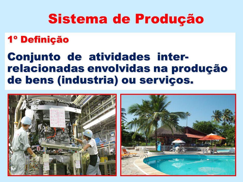1º Definição Conjunto de atividades inter- relacionadas envolvidas na produção de bens (industria) ou serviços. Sistema de Produção