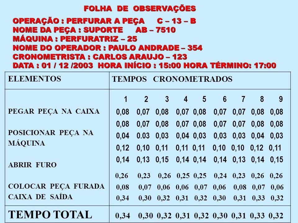 FOLHA DE OBSERVAÇÕES OPERAÇÃO : PERFURAR A PEÇA C – 13 – B NOME DA PEÇA : SUPORTE AB – 7510 MÁQUINA : PERFURATRIZ – 25 NOME DO OPERADOR : PAULO ANDRAD