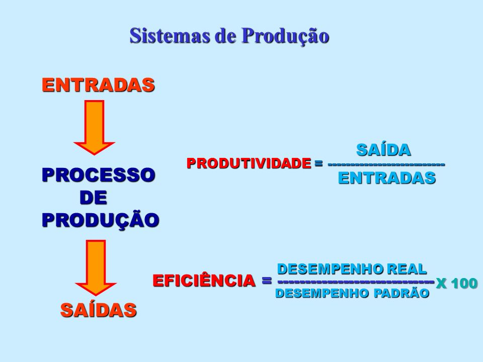 EXEMPLO : Uma empresa trabalha com dois tipos de máquinas, Uma empresa trabalha com dois tipos de máquinas, que fazem o mesmo produto, existem 2 máquinas que fazem o mesmo produto, existem 2 máquinas de cada tipo, cada uma com produção nominal de de cada tipo, cada uma com produção nominal de 120 unidades/hora.