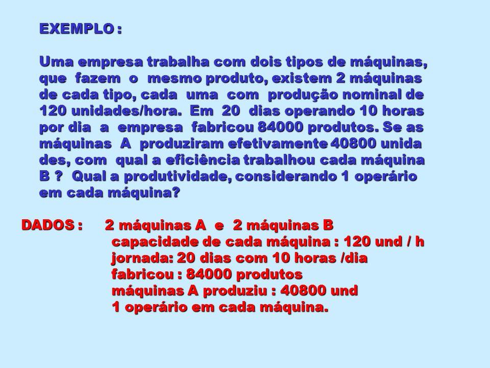 EXEMPLO : Uma empresa trabalha com dois tipos de máquinas, Uma empresa trabalha com dois tipos de máquinas, que fazem o mesmo produto, existem 2 máqui