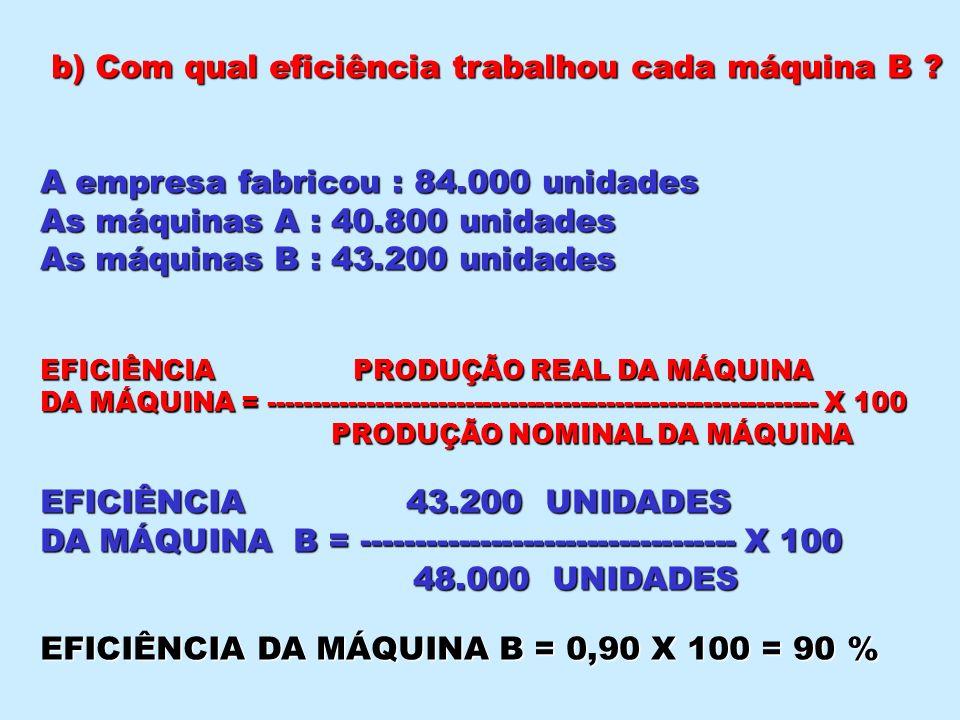 b) Com qual eficiência trabalhou cada máquina B ? A empresa fabricou : 84.000 unidades As máquinas A : 40.800 unidades As máquinas B : 43.200 unidades