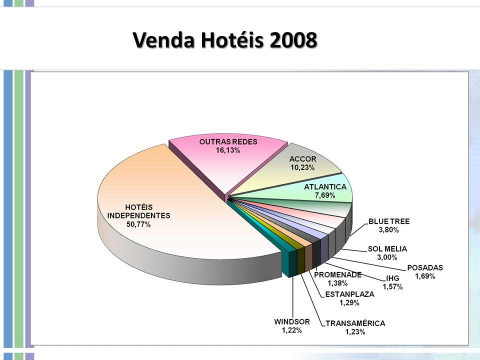 Venda Hotéis 2008
