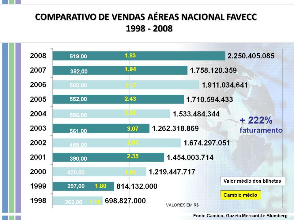 COMPARATIVO DE VENDAS AÉREAS NACIONAL FAVECC 1998 - 2008 1998 - 2008 Valor médio dos bilhetes Cambio médio 1.94 2.43 2.92 3.07 2.93 2.35 1.80 Fonte Ca