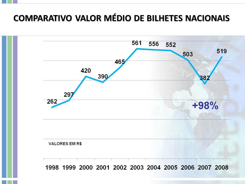 COMPARATIVO VALOR MÉDIO DE BILHETES NACIONAIS