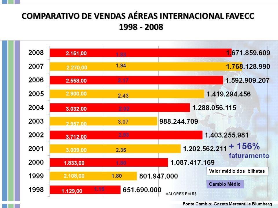 COMPARATIVO DE VENDAS AÉREAS INTERNACIONAL FAVECC 1998 - 2008 1998 - 2008 Valor médio dos bilhetes Cambio Médio 2.17 2.43 2.92 3.07 Fonte Cambio: Gaze