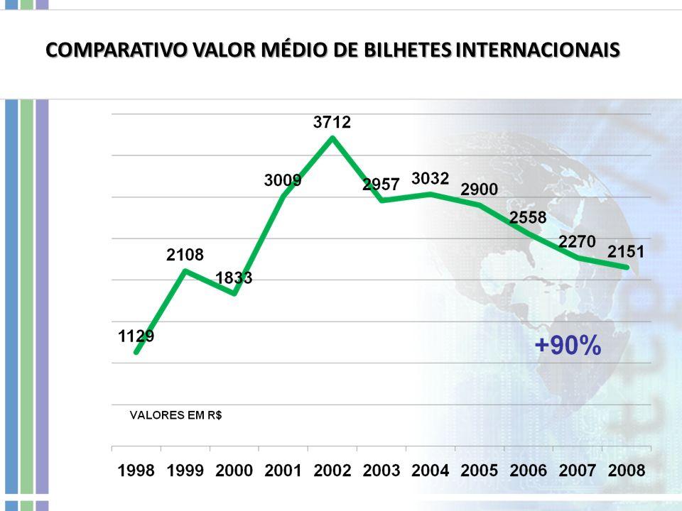 COMPARATIVO VALOR MÉDIO DE BILHETES INTERNACIONAIS