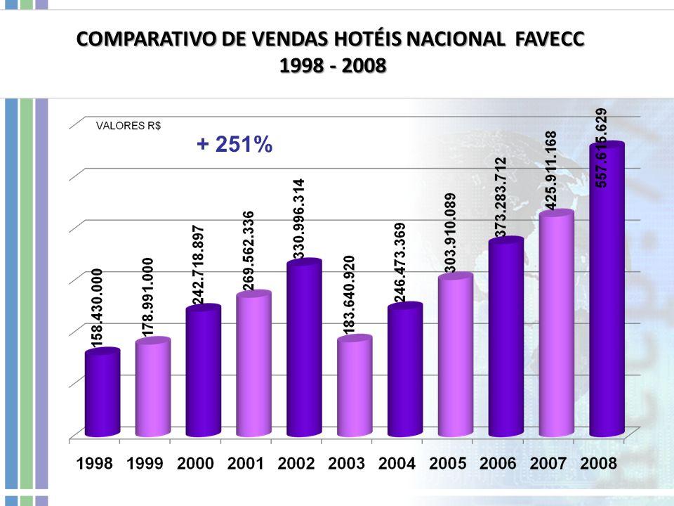 COMPARATIVO DE VENDAS HOTÉIS NACIONAL FAVECC 1998 - 2008 1998 - 2008 + 251%