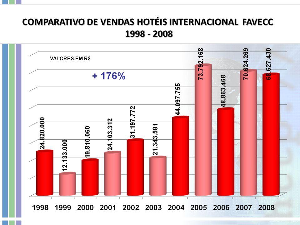 COMPARATIVO DE VENDAS HOTÉIS INTERNACIONAL FAVECC 1998 - 2008 1998 - 2008 VALORES EM R$