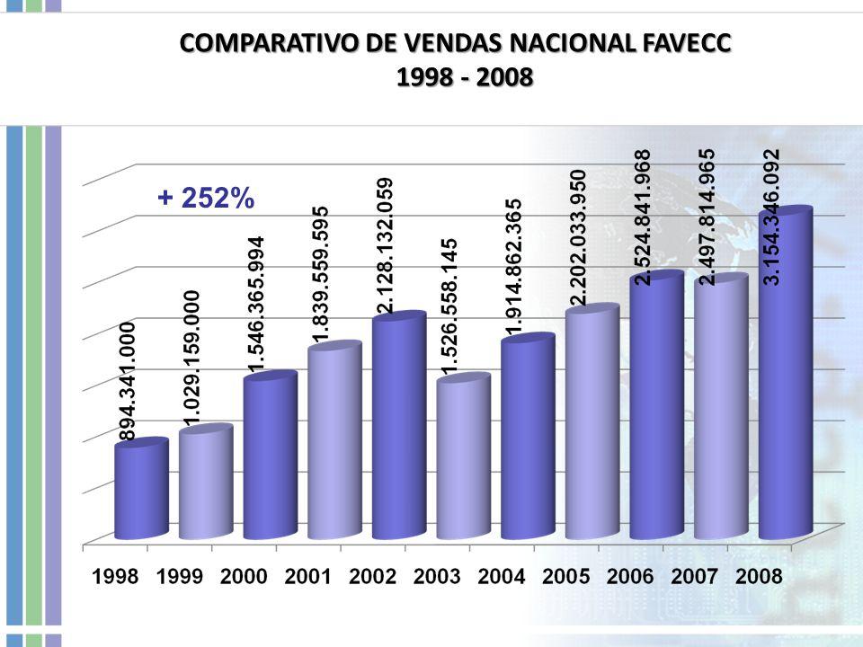COMPARATIVO DE VENDAS NACIONAL FAVECC 1998 - 2008 1998 - 2008 + 252%
