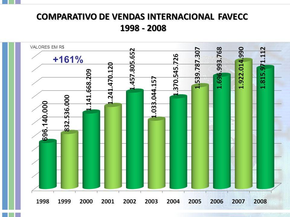 +161% COMPARATIVO DE VENDAS INTERNACIONAL FAVECC 1998 - 2008 1998 - 2008 VALORES EM R$