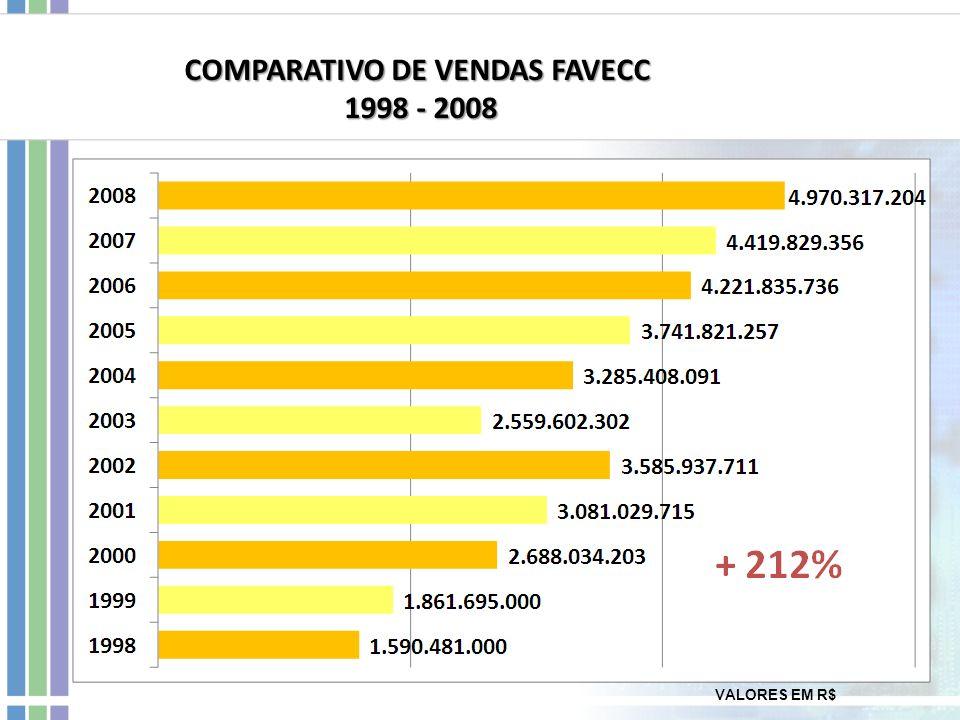 COMPARATIVO DE VENDAS FAVECC 1998 - 2008 1998 - 2008 VALORES EM R$