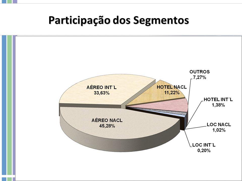 Participação dos Segmentos