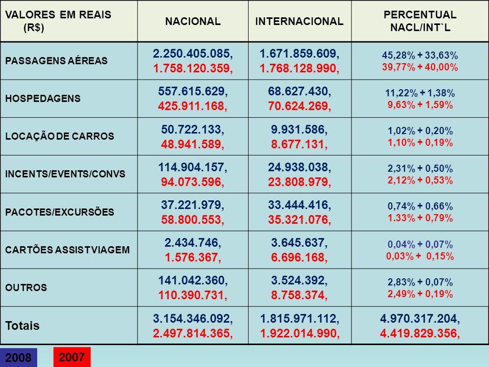 VALORES EM REAIS (R$) NACIONALINTERNACIONAL PERCENTUAL NACL/INT`L PASSAGENS AÉREAS 2.250.405.085, 1.758.120.359, 1.671.859.609, 1.768.128.990, 45,28%