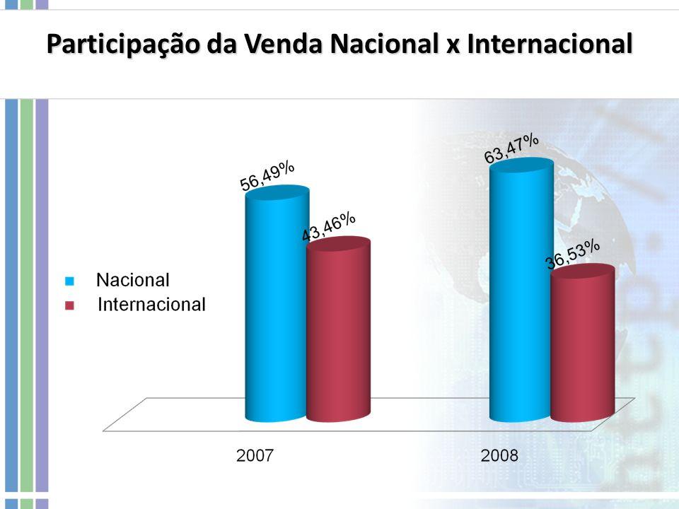 Participação da Venda Nacional x Internacional