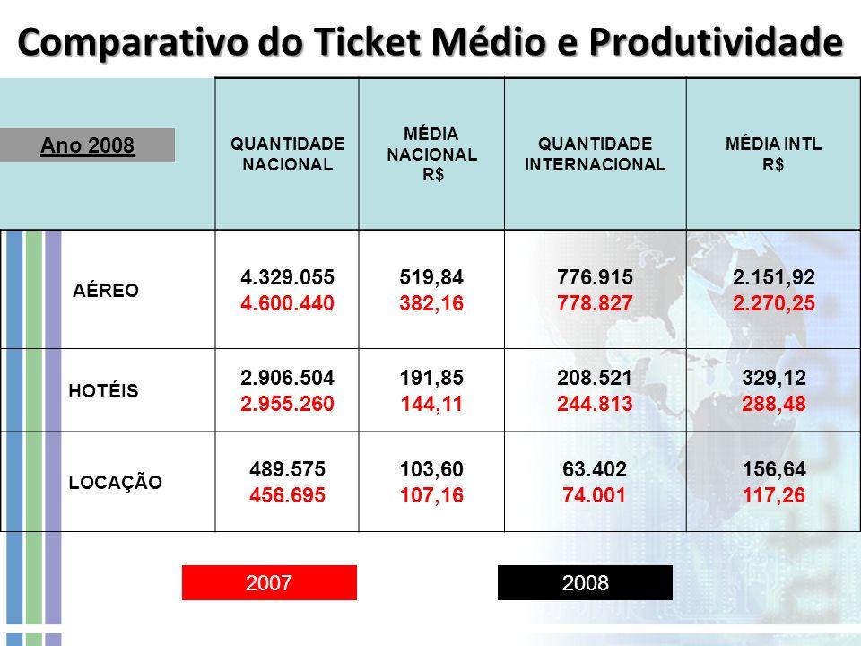 Comparativo do Ticket Médio e Produtividade QUANTIDADE NACIONAL MÉDIA NACIONAL R$ QUANTIDADE INTERNACIONAL MÉDIA INTL R$ AÉREO 4.329.055 4.600.440 519