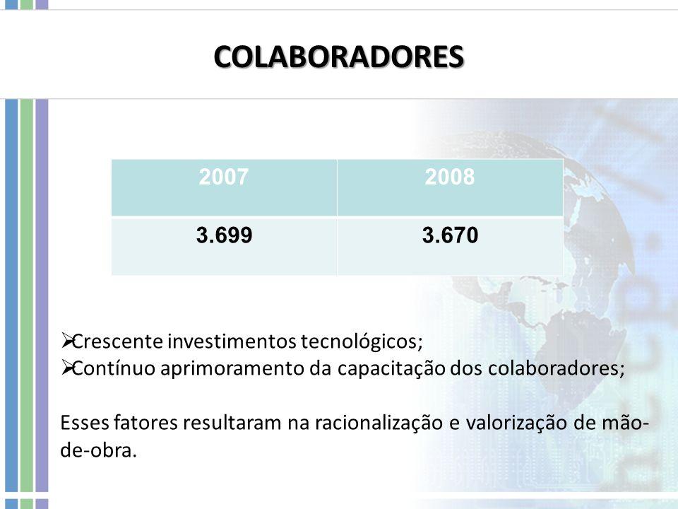 COLABORADORES Crescente investimentos tecnológicos; Contínuo aprimoramento da capacitação dos colaboradores; Esses fatores resultaram na racionalizaçã
