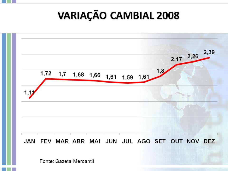 VARIAÇÃO CAMBIAL 2008 Fonte: Gazeta Mercantil