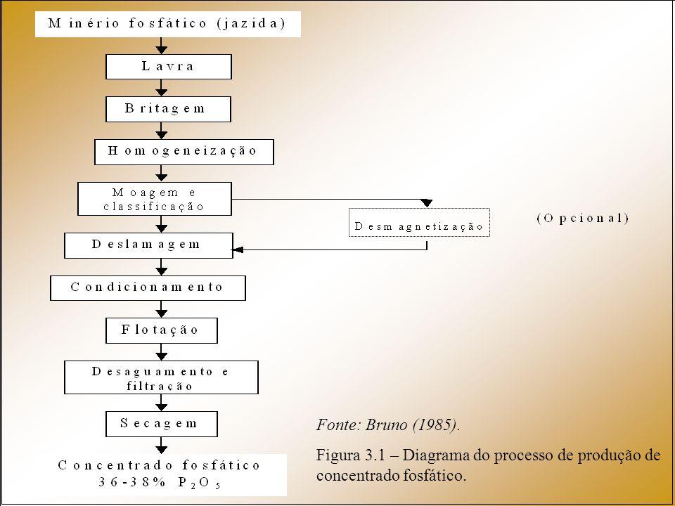 Fonte: Bruno (1985). Figura 3.1 – Diagrama do processo de produção de concentrado fosfático.