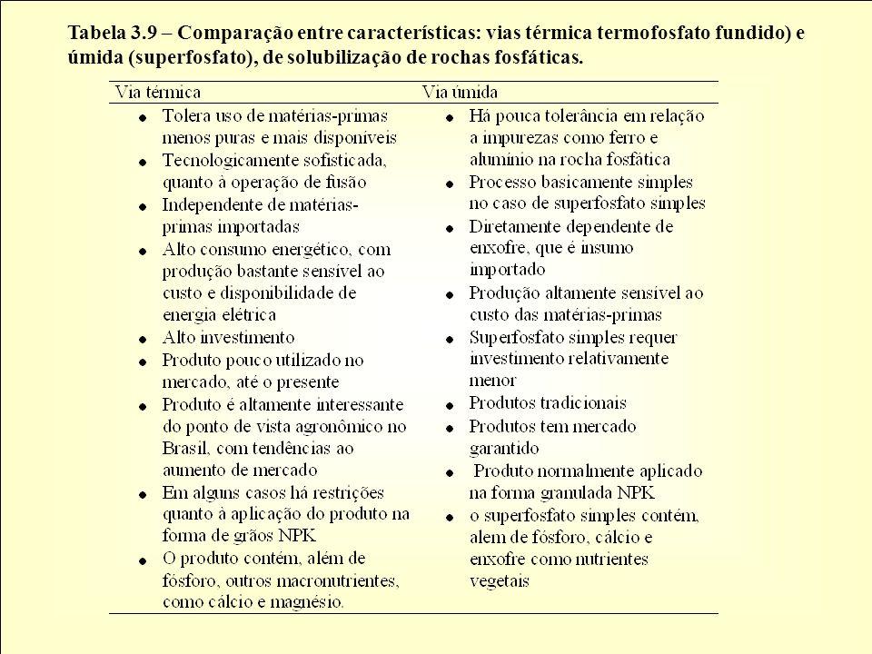 Tabela 3.9 – Comparação entre características: vias térmica termofosfato fundido) e úmida (superfosfato), de solubilização de rochas fosfáticas.