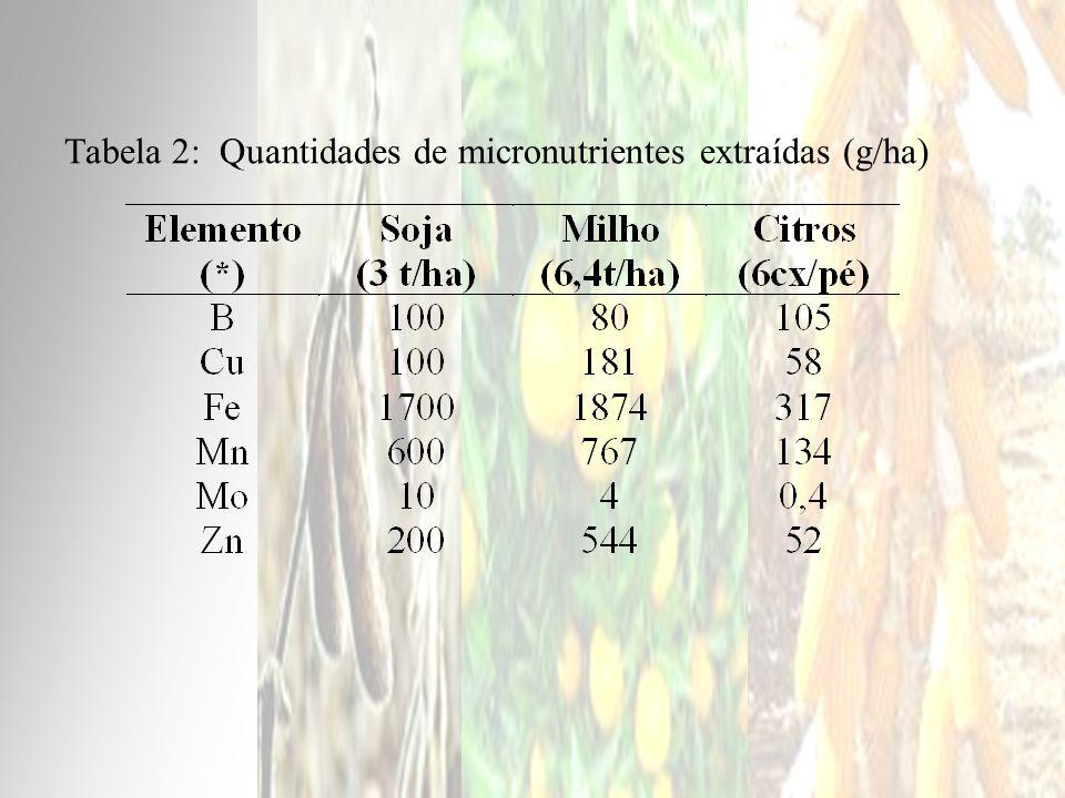 Tabela 9.Recomendação de adubação fosfatada para o plantio da cana-de- açúcar.