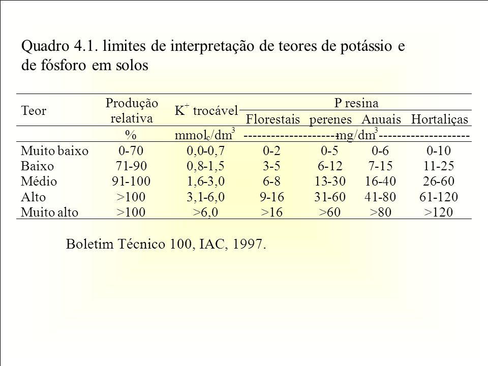 Quadro 4.1. limites de interpretação de teores de potássio e de fósforo em solos Boletim Técnico 100, IAC, 1997. P resina Teor Produção relativa K + t