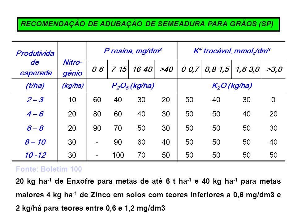 RECOMENDAÇÃO DE ADUBAÇÃO DE SEMEADURA PARA GRÃOS (SP) Produtivida de esperada Nitro- gênio P resina, mg/dm 3 K + trocável, mmol c /dm 3 0-67-1516-40>4