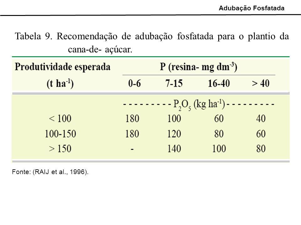 Tabela 9. Recomendação de adubação fosfatada para o plantio da cana-de- açúcar. Fonte: (RAIJ et al., 1996). Adubação Fosfatada