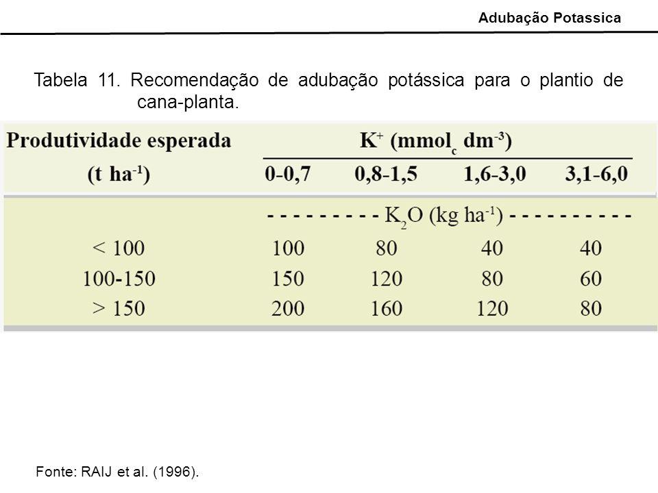 Tabela 11. Recomendação de adubação potássica para o plantio de cana-planta. Fonte: RAIJ et al. (1996). Adubação Potassica