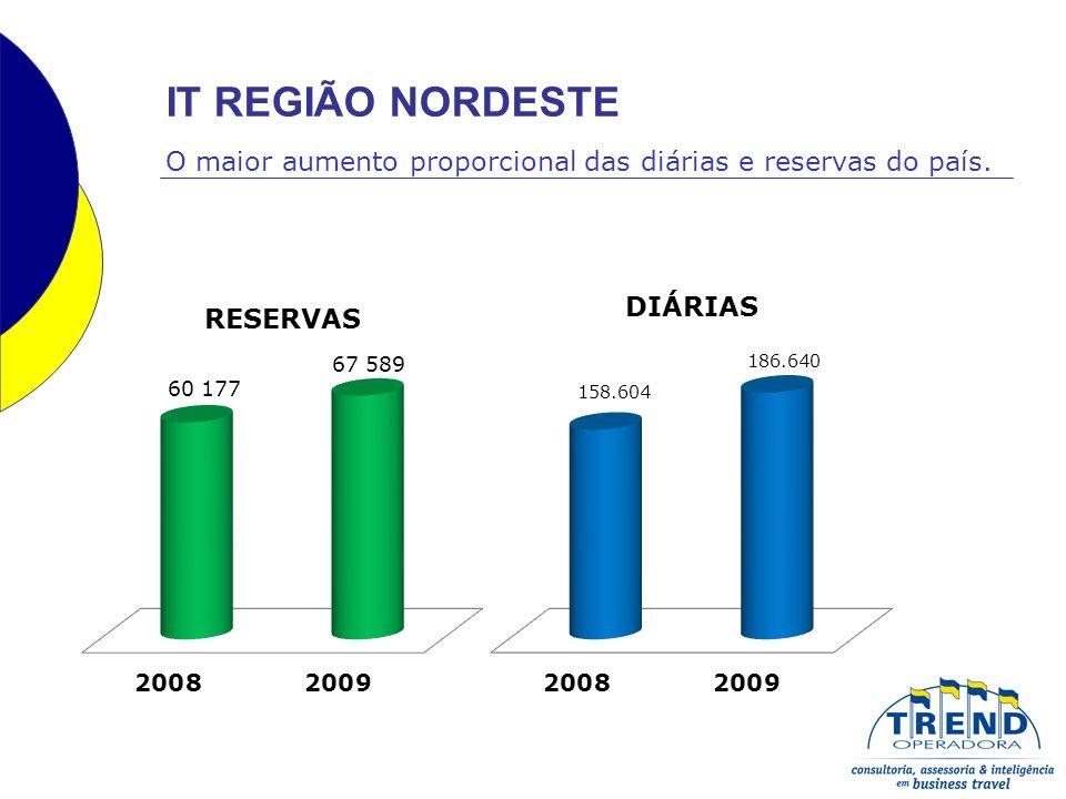 IT REGIÃO NORDESTE O maior aumento proporcional das diárias e reservas do país.
