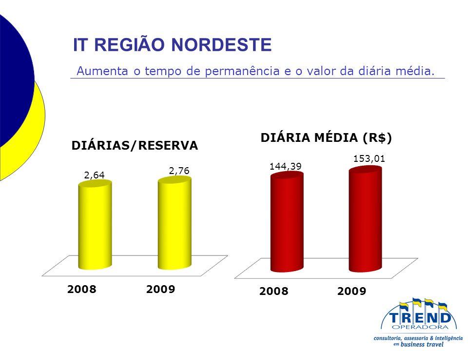 IT REGIÃO NORDESTE Aumenta o tempo de permanência e o valor da diária média.