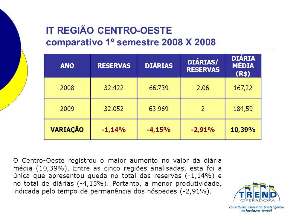 IT REGIÃO CENTRO-OESTE comparativo 1º semestre 2008 X 2008 ANORESERVASDIÁRIAS DIÁRIAS/ RESERVAS DIÁRIA MÉDIA (R$) 200832.42266.7392,06167,22 200932.05263.9692184,59 VARIAÇÃO-1,14%-4,15%-2,91%10,39% O Centro-Oeste registrou o maior aumento no valor da diária média (10,39%).
