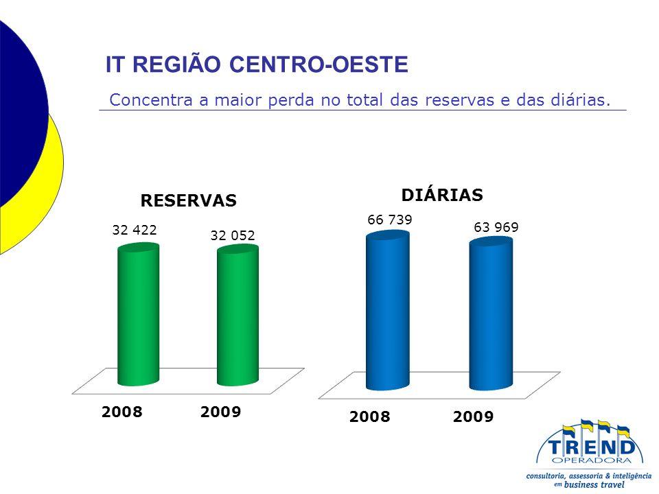 IT REGIÃO CENTRO-OESTE Concentra a maior perda no total das reservas e das diárias.