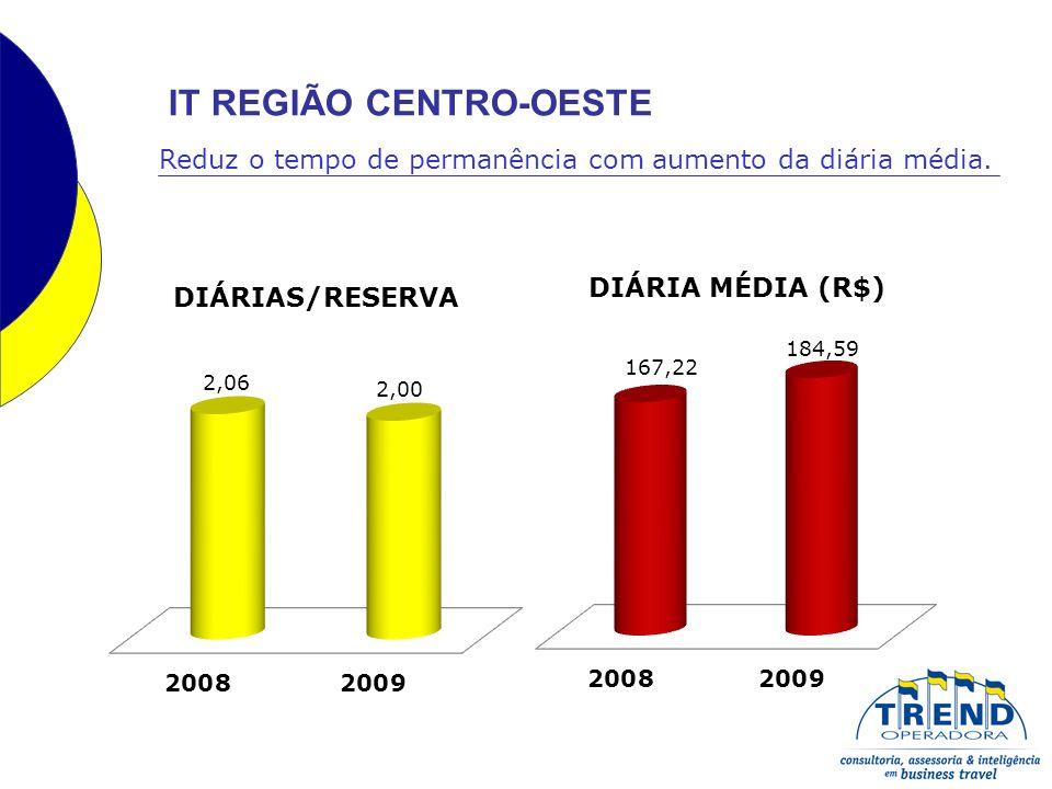 IT REGIÃO CENTRO-OESTE Reduz o tempo de permanência com aumento da diária média.