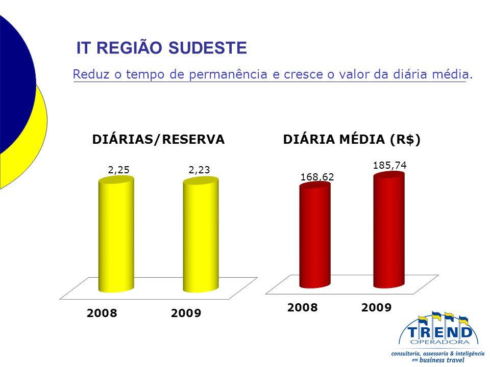 IT REGIÃO SUDESTE Reduz o tempo de permanência e cresce o valor da diária média.