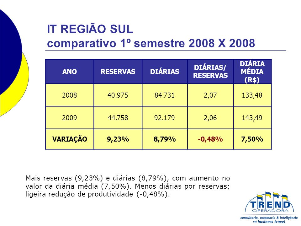 ANORESERVASDIÁRIAS DIÁRIAS/ RESERVAS DIÁRIA MÉDIA (R$) 200840.97584.7312,07133,48 200944.75892.1792,06143,49 VARIAÇÃO9,23%8,79%-0,48%7,50% Mais reservas (9,23%) e diárias (8,79%), com aumento no valor da diária média (7,50%).