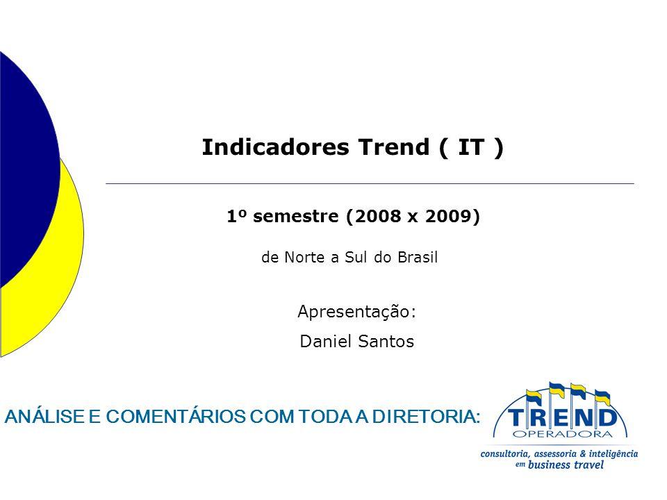 IT BRASIL comparativo do 1º semestre (2008 x 2009) SEMESTRERESERVASDIÁRIAS DIÁRIAS/ RESERVA DIÁRIA MÉDIA (R$) 2008255.191588.9702,31157,97 2009277.270646.1742,33171,56 VARIAÇÃO8,65%9,71%0,87%8,60% O valor da diária média no Brasil que no 1º semestre de 2008 era de R$ 157,97 saltou neste ano para R$ 171,56 (8,60%).