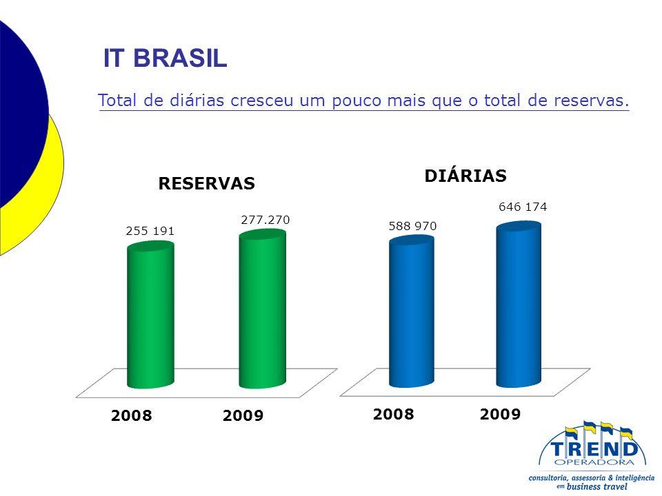 IT BRASIL Total de diárias cresceu um pouco mais que o total de reservas.