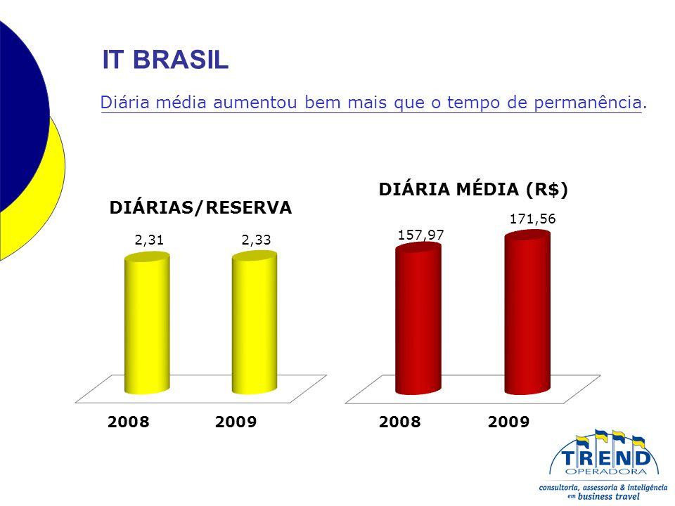 IT REGIÃO SUDESTE O total das reservas aumenta mais do que o total das diárias.