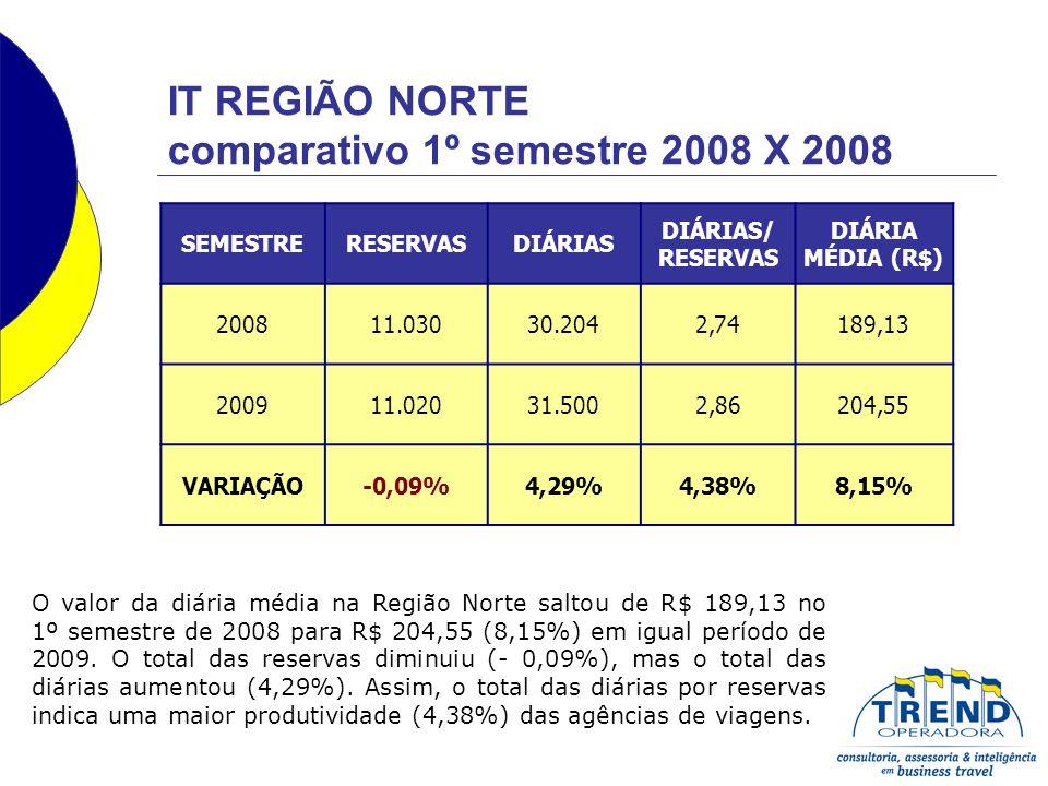 IT REGIÃO NORTE comparativo 1º semestre 2008 X 2008 SEMESTRERESERVASDIÁRIAS DIÁRIAS/ RESERVAS DIÁRIA MÉDIA (R$) 200811.03030.2042,74189,13 200911.02031.5002,86204,55 VARIAÇÃO-0,09%4,29%4,38%8,15% O valor da diária média na Região Norte saltou de R$ 189,13 no 1º semestre de 2008 para R$ 204,55 (8,15%) em igual período de 2009.