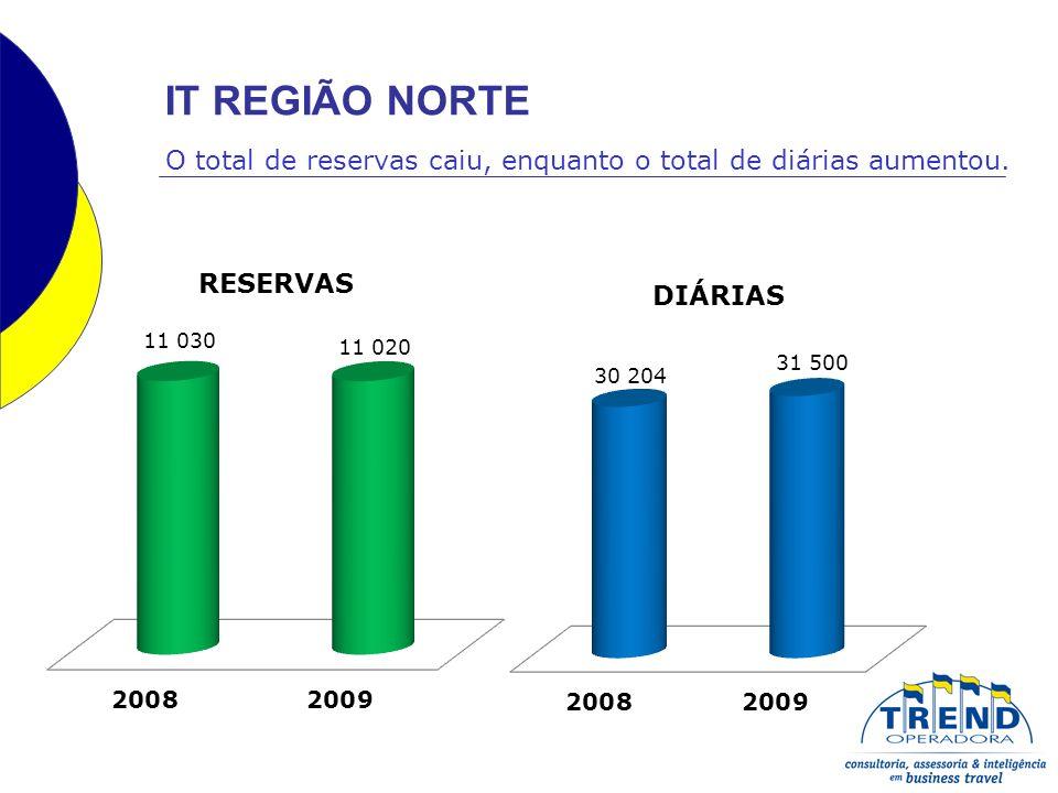 O total de reservas caiu, enquanto o total de diárias aumentou. IT REGIÃO NORTE