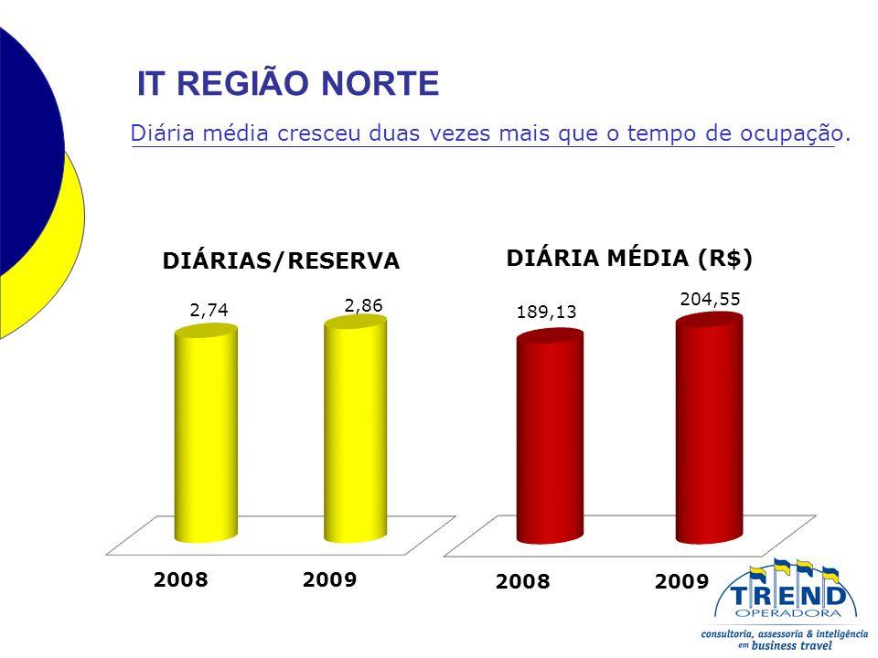 SEMESTRERESERVASDIÁRIAS DIÁRIAS/ RESERVAS DIÁRIA MÉDIA (R$) 200860.177158.6042,64144,39 200967.589186.6402,76153,01 VARIAÇÃO12,32%17,68%4,55%5,97% No Nordeste verificamos aumento no total das reservas (12,32%); das diárias (17,68%) e no valor da diária média (5,97%).