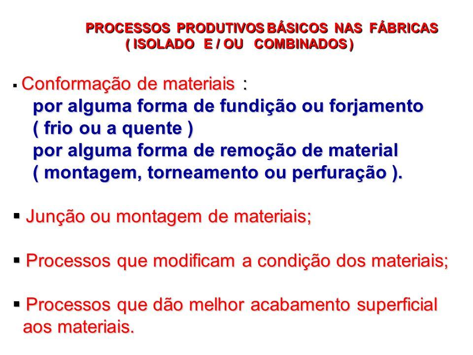 PROCESSOS PRODUTIVOS BÁSICOS NAS FÁBRICAS ( ISOLADO E / OU COMBINADOS ) ( ISOLADO E / OU COMBINADOS ) Conformação de materiais : por alguma forma de f