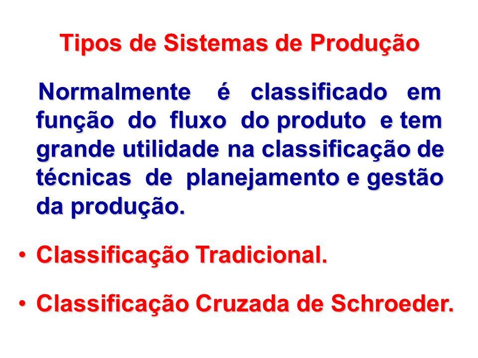 Tipos de Sistemas de Produção Tipos de Sistemas de Produção Normalmente é classificado em função do fluxo do produto e tem grande utilidade na classif