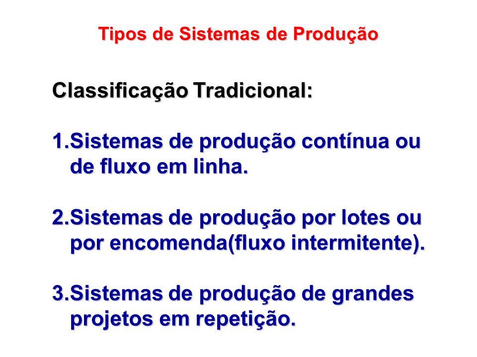 Tipos de Sistemas de Produção Classificação Tradicional: 1.Sistemas de produção contínua ou de fluxo em linha. 2.Sistemas de produção por lotes ou por