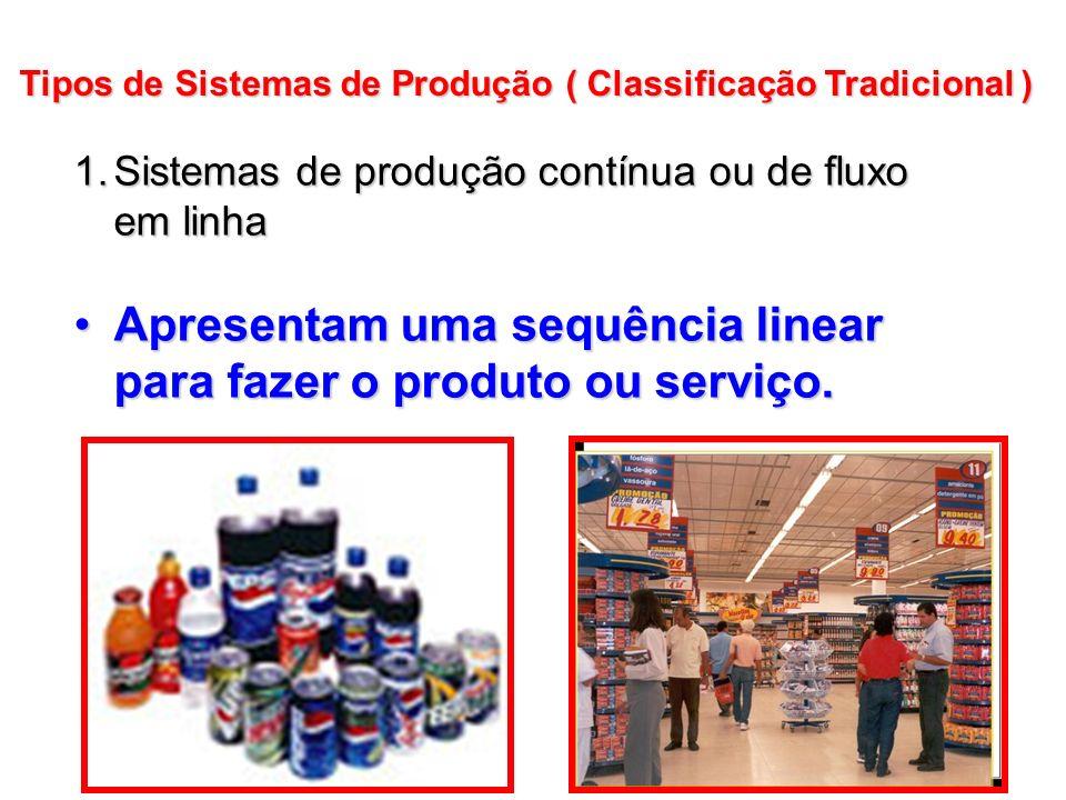 1.Sistemas de produção contínua ou de fluxo em linha Apresentam uma sequência linear para fazer o produto ou serviço.Apresentam uma sequência linear p