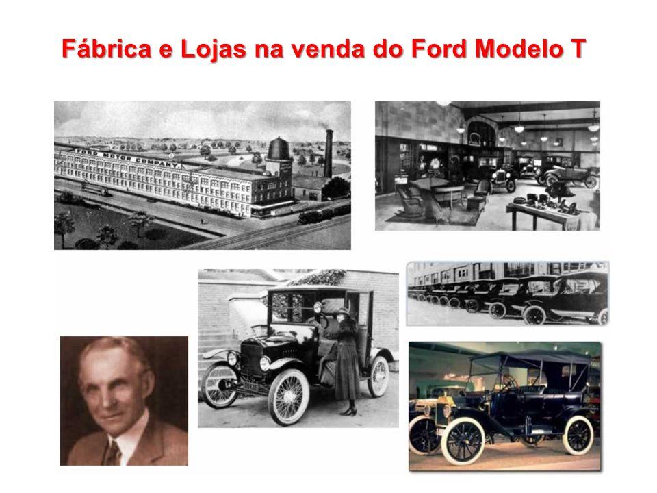 Fábrica e Lojas na venda do Ford Modelo T
