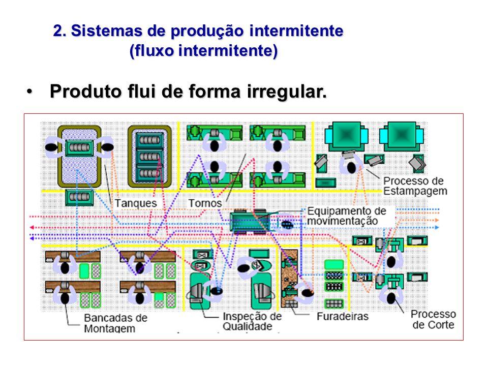 2. Sistemas de produção intermitente 2. Sistemas de produção intermitente (fluxo intermitente) (fluxo intermitente) Produto flui de forma irregular. P