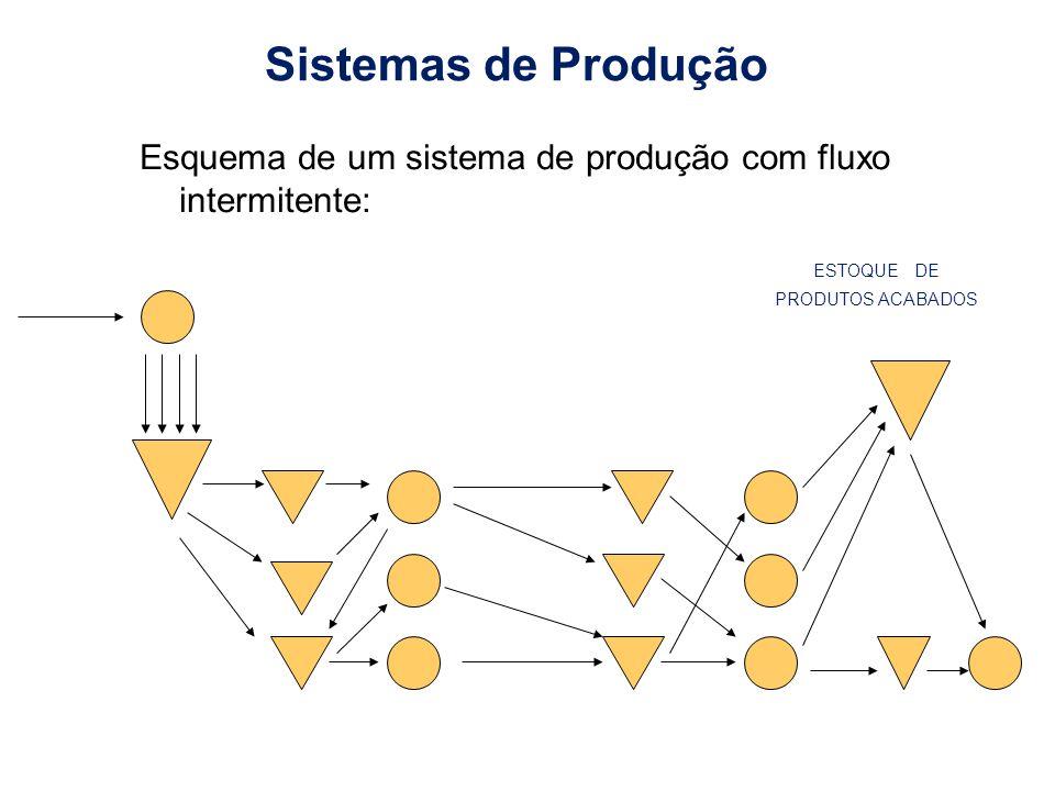 Sistemas de Produção Esquema de um sistema de produção com fluxo intermitente: ESTOQUE DE PRODUTOS ACABADOS